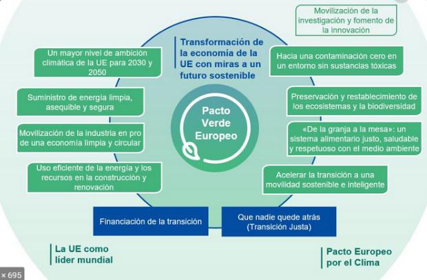 Cluster Ecco Agenda De Materiales Y Nuevos Productos